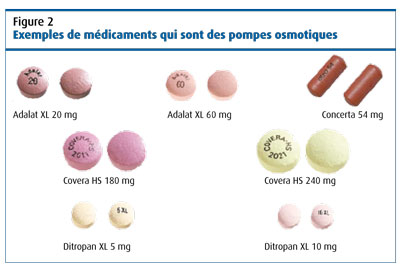 Principes de base des formulations Orales | ModifyMeds.ca